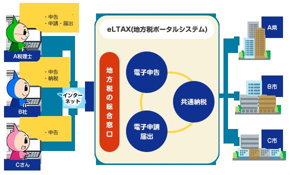 県 申請 運営 共同 電子 システム 兵庫